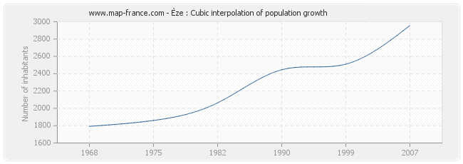 Èze : Cubic interpolation of population growth