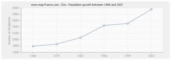 Population Èze