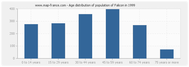 Age distribution of population of Falicon in 1999