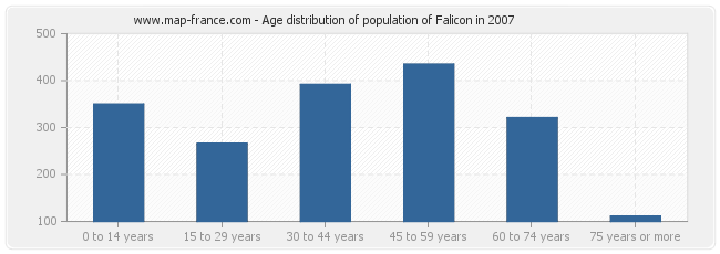 Age distribution of population of Falicon in 2007