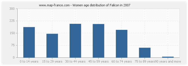 Women age distribution of Falicon in 2007
