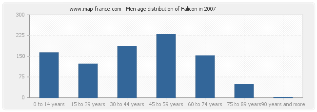 Men age distribution of Falicon in 2007