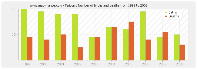 Falicon : Number of births and deaths from 1999 to 2008