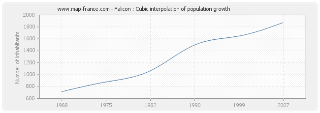 Falicon : Cubic interpolation of population growth