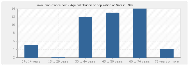 Age distribution of population of Gars in 1999