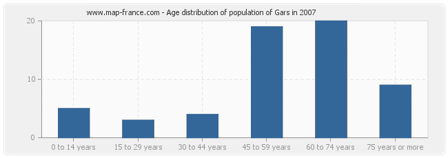 Age distribution of population of Gars in 2007