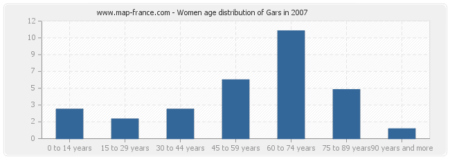 Women age distribution of Gars in 2007