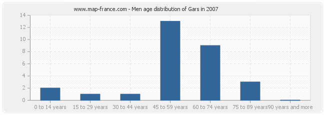 Men age distribution of Gars in 2007
