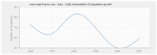Gars : Cubic interpolation of population growth