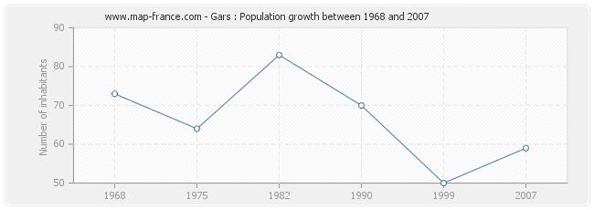 Population Gars