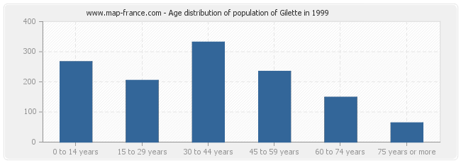 Age distribution of population of Gilette in 1999