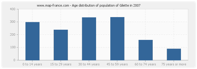 Age distribution of population of Gilette in 2007
