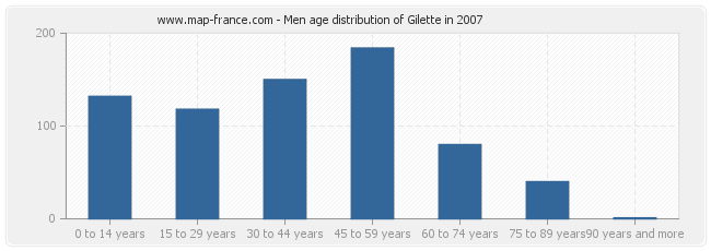 Men age distribution of Gilette in 2007