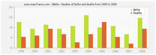 Gilette : Number of births and deaths from 1999 to 2008