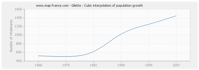 Gilette : Cubic interpolation of population growth