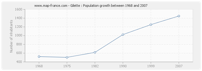 Population Gilette