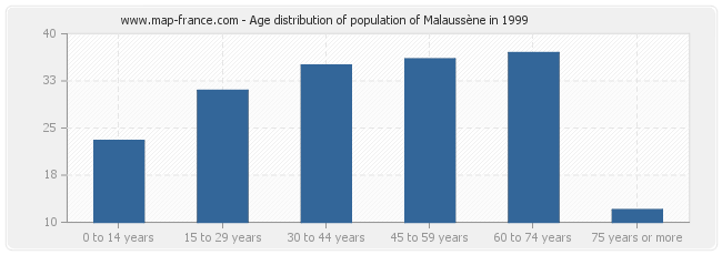Age distribution of population of Malaussène in 1999