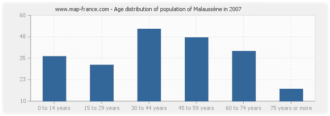 Age distribution of population of Malaussène in 2007