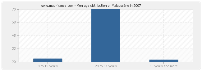 Men age distribution of Malaussène in 2007