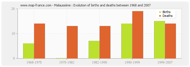 Malaussène : Evolution of births and deaths between 1968 and 2007