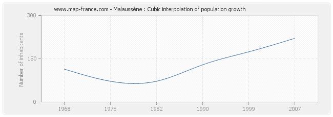 Malaussène : Cubic interpolation of population growth
