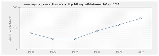 Population Malaussène