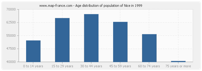 Age distribution of population of Nice in 1999