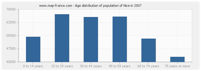 Age distribution of population of Nice in 2007