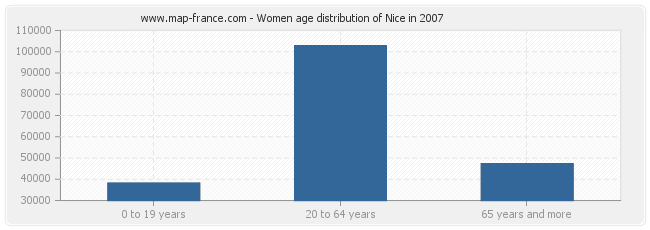 Women age distribution of Nice in 2007