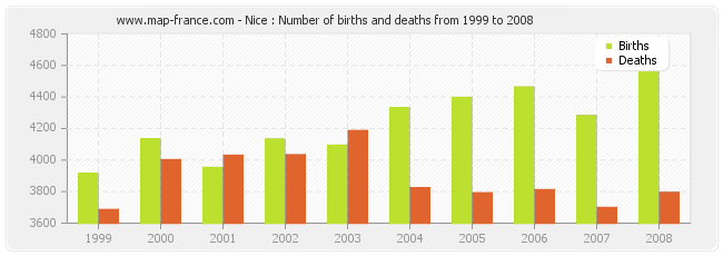 Nice : Number of births and deaths from 1999 to 2008