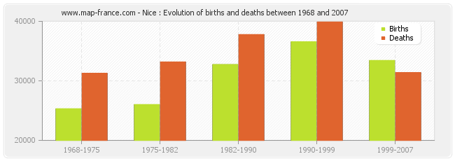 Nice : Evolution of births and deaths between 1968 and 2007