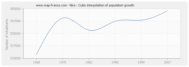 Nice : Cubic interpolation of population growth