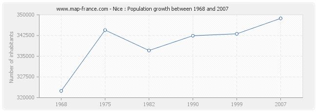 Population Nice