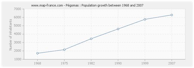 Population Pégomas
