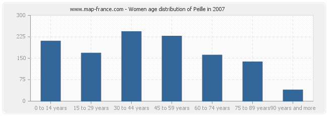 Women age distribution of Peille in 2007