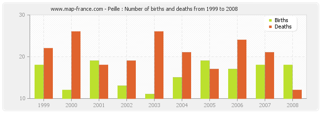 Peille : Number of births and deaths from 1999 to 2008