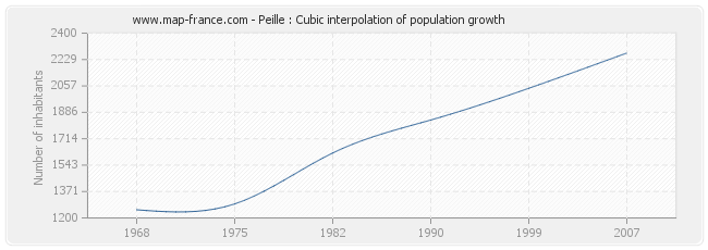 Peille : Cubic interpolation of population growth