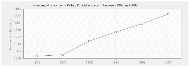 Population Peille