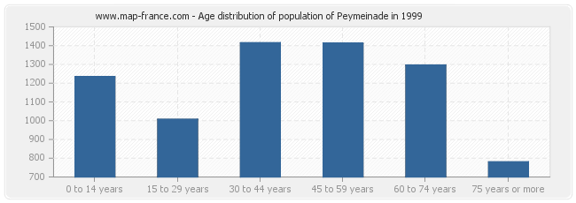 Age distribution of population of Peymeinade in 1999