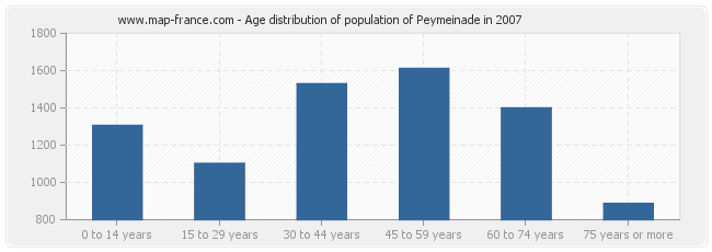 Age distribution of population of Peymeinade in 2007