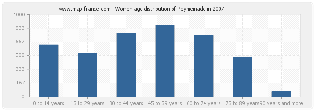 Women age distribution of Peymeinade in 2007