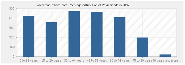 Men age distribution of Peymeinade in 2007