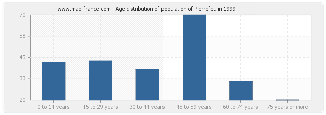 Age distribution of population of Pierrefeu in 1999