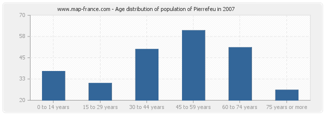Age distribution of population of Pierrefeu in 2007