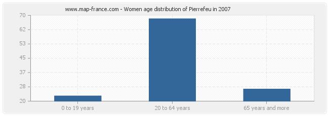 Women age distribution of Pierrefeu in 2007
