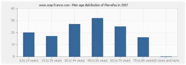 Men age distribution of Pierrefeu in 2007