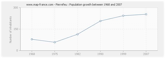 Population Pierrefeu