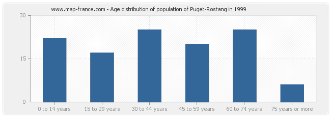 Age distribution of population of Puget-Rostang in 1999