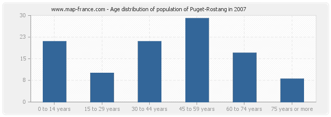 Age distribution of population of Puget-Rostang in 2007