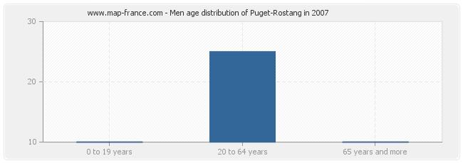 Men age distribution of Puget-Rostang in 2007